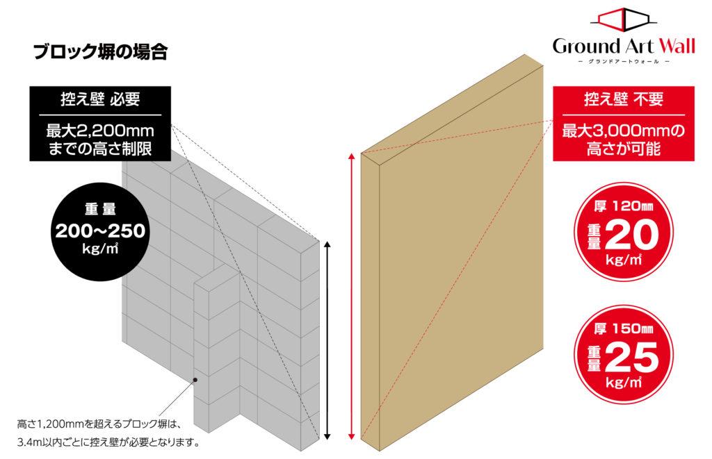 ブロック塀との比較